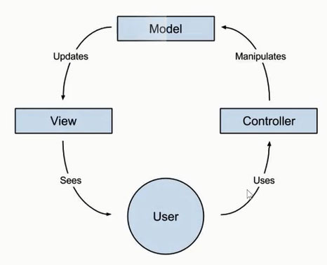 Angularjs Mvc Architecture J2ee Reference